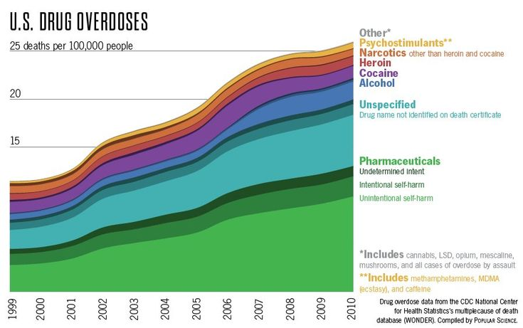 "PopSci.com Infographic - Which Drugs Kill Americans | PopSci.com (Popular Science) has released a great infographic and article by Katie Peek, who reports: ""[W]hile cocaine, heroin and alcohol are all responsible for enough deaths to warrant their own stripes on the chart, many popular illegal drugs—including marijuana and LSD—are such a tiny blip as to be invisible."""