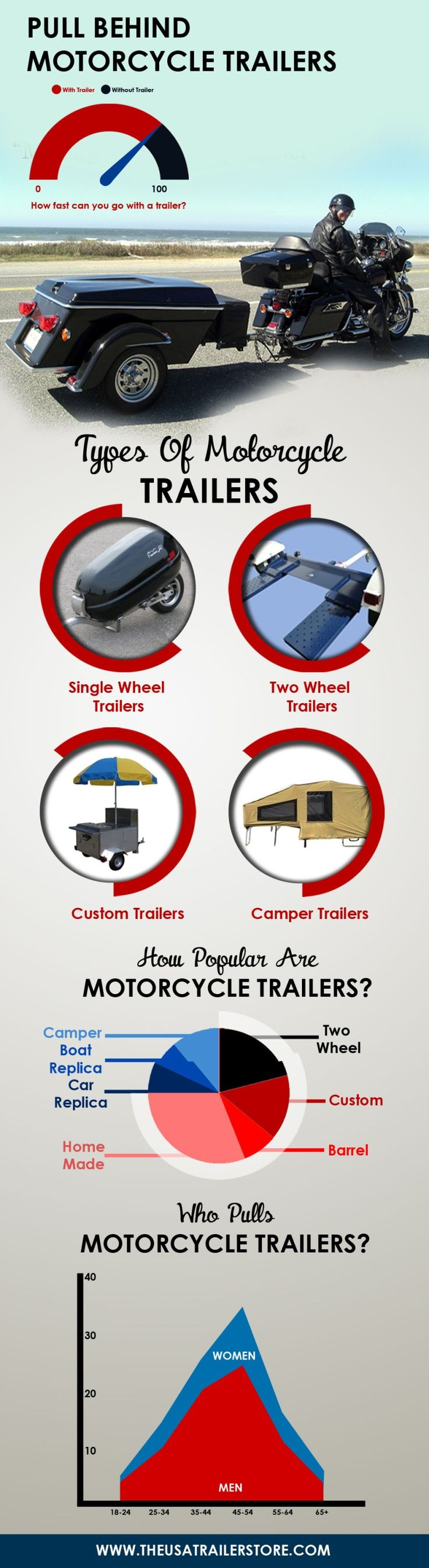 Pull behind motorcycle trailer types  infographic by theusatrailerstore.com