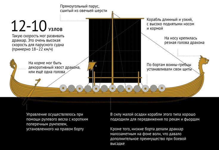 Хочу узнать!: «Викинг» — фильм,а 1 млрд 250 тысяч рублей - бюджет.