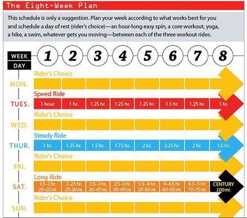 Century Training Goals: Cycling Tips | Bicycling Magazine
