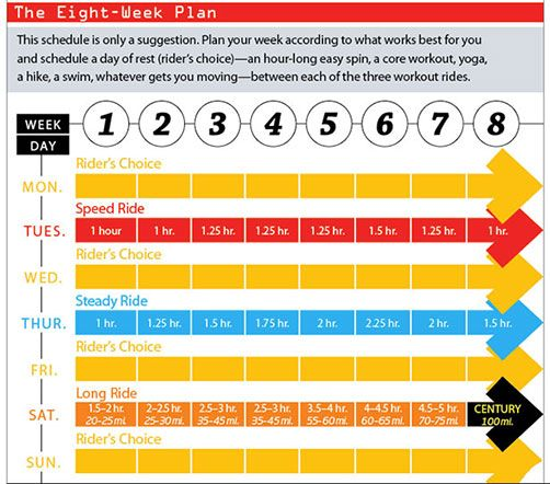 The 8-Week Training Plan to Ride a Century  http://www.bicycling.com/training/fitness/100-mile-goal