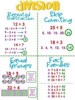These are very basic division strategies designed to introduce the concept. These Division Strategies are strategies that allow students to think differently and learn to manipulate numbers in ways that allow them to feel like they are in control of numbers.