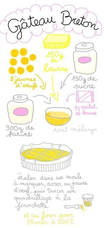 Le français et vous — La recette du gâteau breton