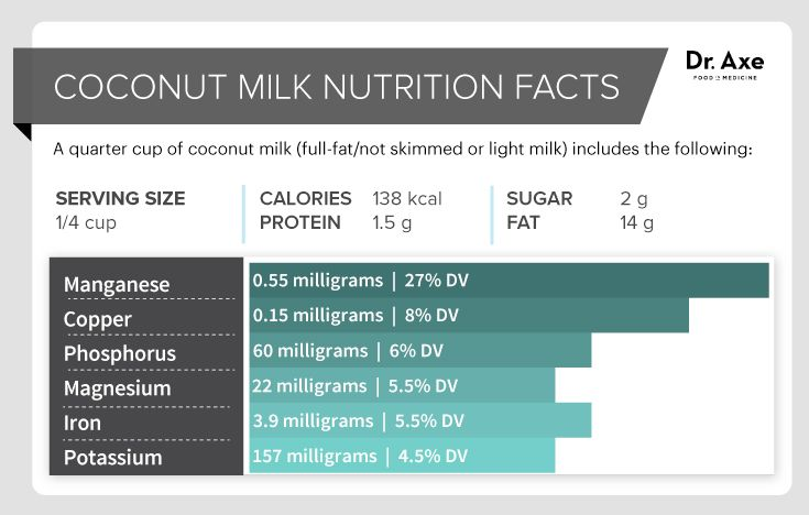 Coconut Milk Nutrition http://draxe.com/coconut-milk-nutrition/