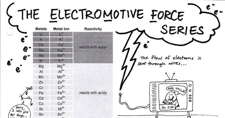 Electromotive Force Series.jpg