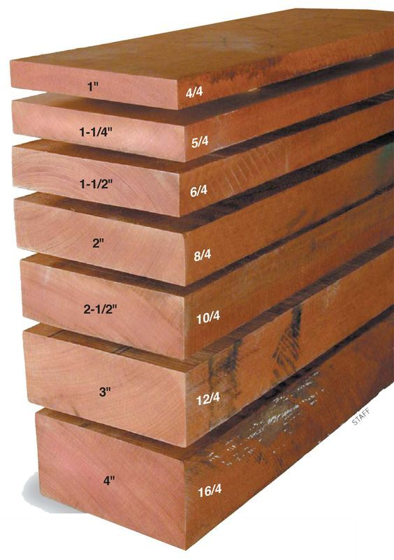 Tips for Buying and Using Rough Lumber Buy smart to get the best deals and the best wood. By Tim Johnson Start out thick Rough lumber thicknesses are measured in 1/4-in. increments. The thinnest rough-cut boards, labeled 4/4, and called four quarter, are 1-in. thick. It's tough to get surfaced stock thicker than 13/16-in. from 1-in. rough stock. Plan to lose 3/16-in. (1/4-in.on thicker stock) when you plane a roughsawn …