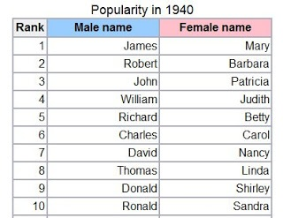 The Most Popular Canadian Baby Girl Names At 1940 US Census This Is Not