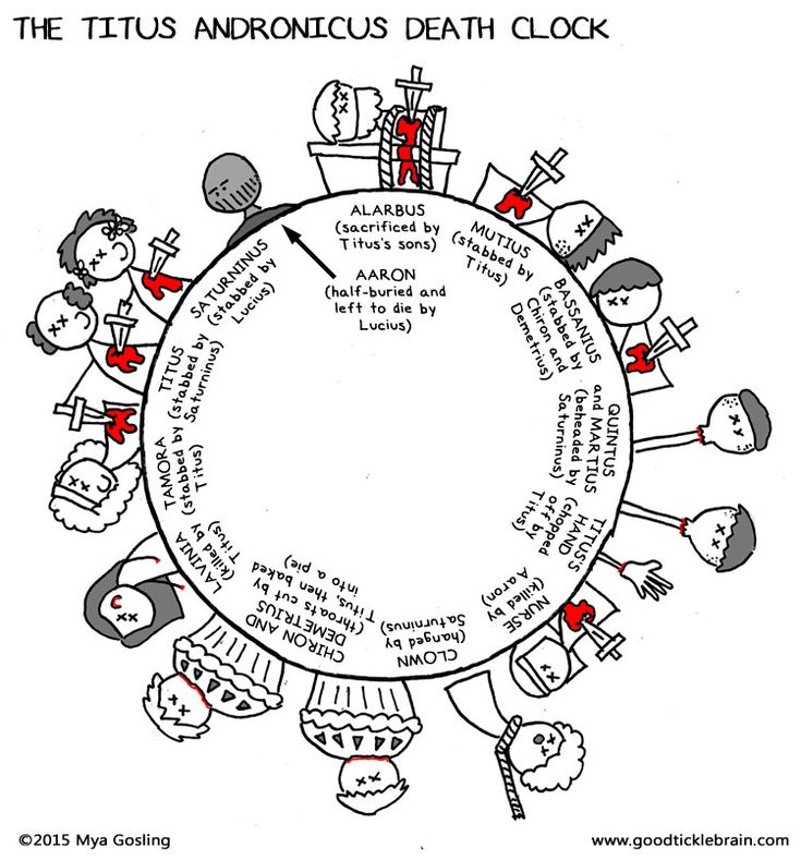 """The Titus Andronicus Death Clock: Have you ever said to yourself, """"Wow, I really wish there was a handy way to keep track of all the deaths in Titus Andronicus""""? Well, are you ever in luck! I am here unveiling the first ever Good Tickle Brain deathographic! (It's like an infographic, but with more death.)"""