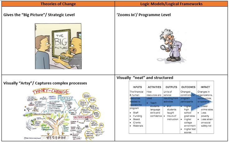 Differences Between the Theory of Change and the Logic Model | Ann-Murray Brown | LinkedIn