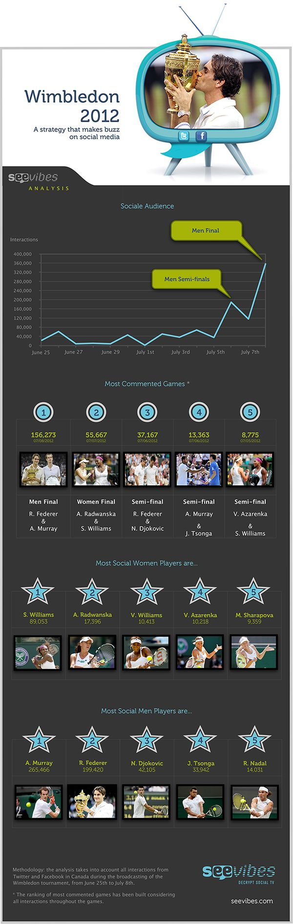 Sporting events abound this summer, including the Euro 2012 soccer championship and the London Olympics opening a few days from now. And the annual #Wimbledon tennis championship took its turn on TV as well as on social media.    After the Sunday final, which marked Roger Federer's seventh triumph at the championship, #Seevibes produced an #infographic to analyze the social activity spawned by the two weeks of the tournament.   #Federer #Murray #Tennis #SocialTV #SocialMedia