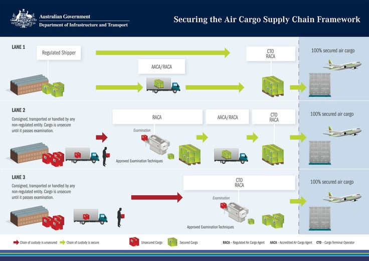 Department of Infrastructure and Transport - Securing the Air Cargo Supply Chain Framework