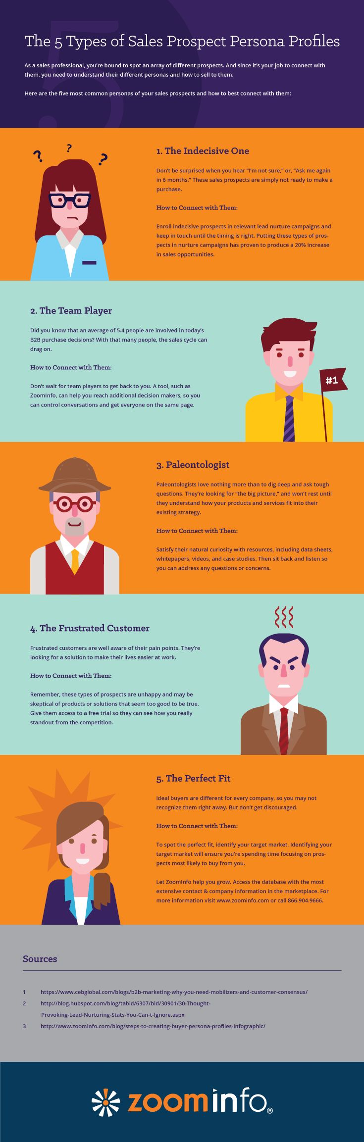 The 5 Types of Sales Prospect Persona Profiles #Infographic #Sales