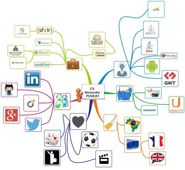 Alexandre Pugeat Cv Mindmap Concept Map Concept Map