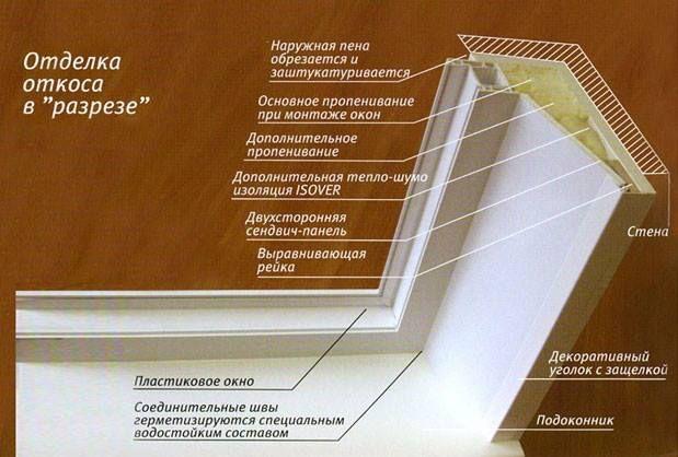 сэндвич панели для откосов http://sotdel.ru/otkosy-dlja-plastikovyh-okon-pvh.html #Сэндвич #панель #sotdel является альтернативой пластиковым откосам. Всё большее количество фирм-монтажников окон при комплексной отделке откосов применяют сэндвич-панели.  Сэндвич панели являются хорошим материалом для отделки фасадов стен помещений и откосов используются как офисные перегородки а также применяются при производстве оконных и дверных конструкций. Сэндвич панели способны обеспечить оптимальные…