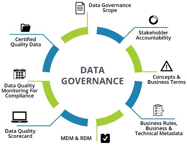 Data Governance And How Businesses Can Establish It Data Science Data Architecture Business Data