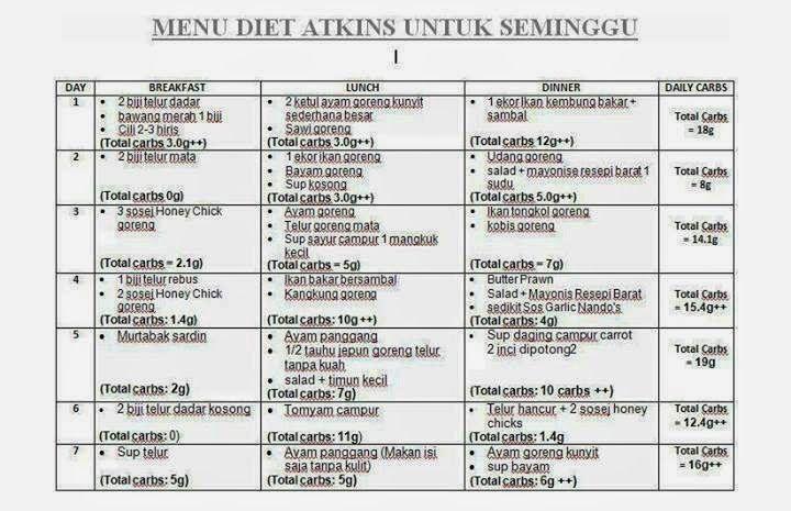 SOP Pemasangan Naso Gastrict Tube (NGT)