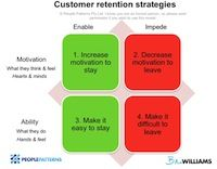 Customer retention comes down to 4 strategies