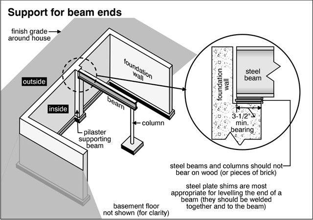 Beam Steel Support Jpg 640 X 449 100 Basement