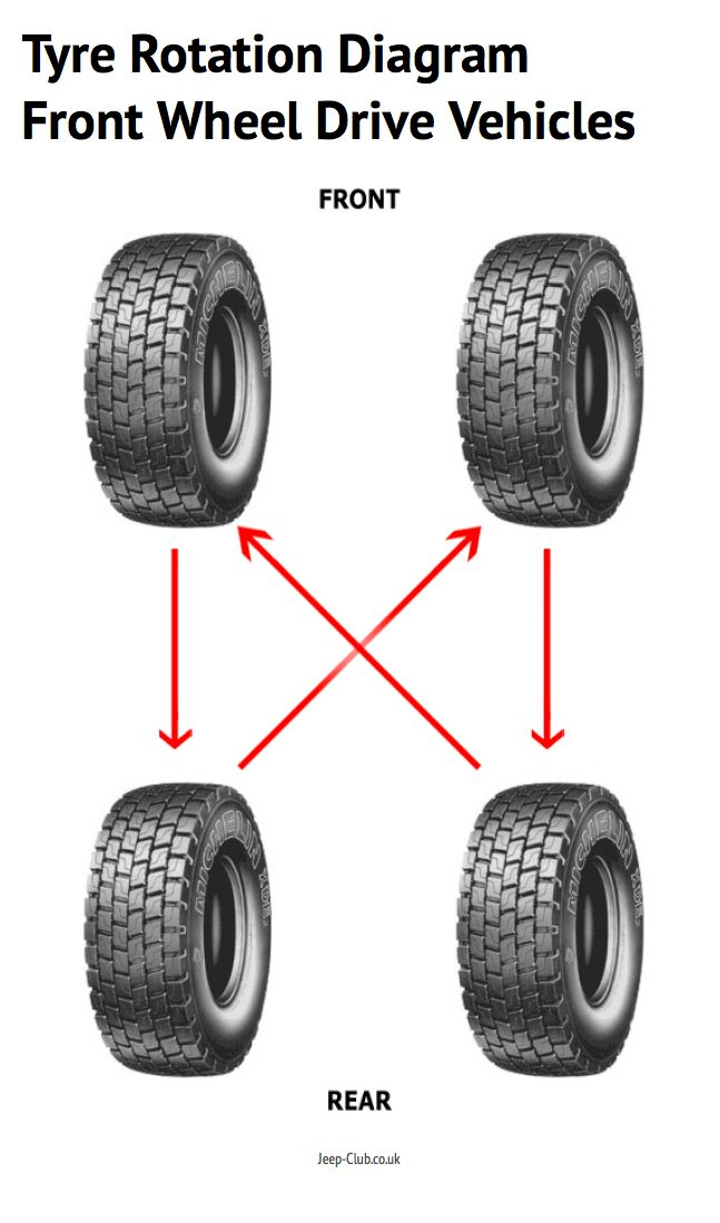 tyre rotation diagram for front wheel drive vehicles http. Black Bedroom Furniture Sets. Home Design Ideas