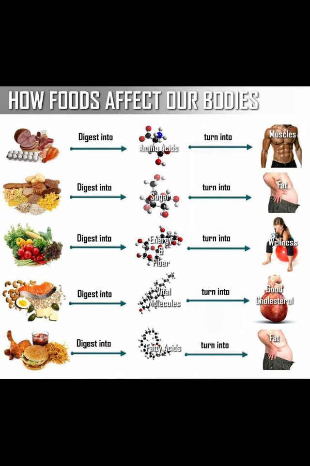 Food Health Chart. Eat lean meats, complex carbs, and good fats
