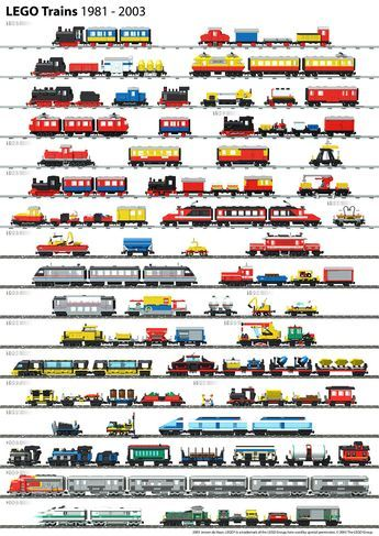 Lego Trains, 1981—2003 Jeroen de Haan, Netherlands. 2003 An A3 sized poster created with LDraw and POV-Ray, shows all Lego train sets from ...