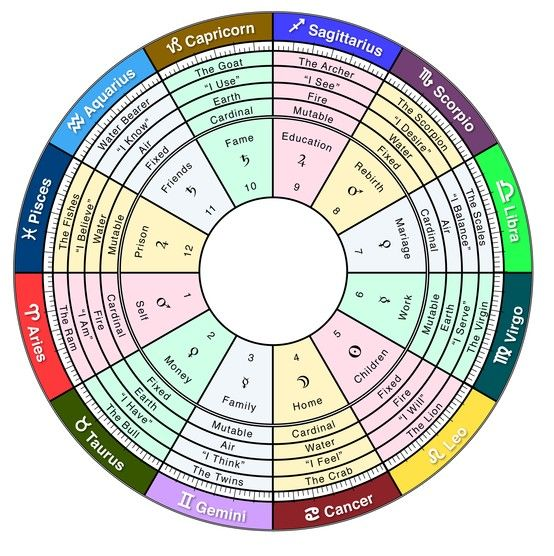 58 Best Images About Astrology Charts On Pinterest