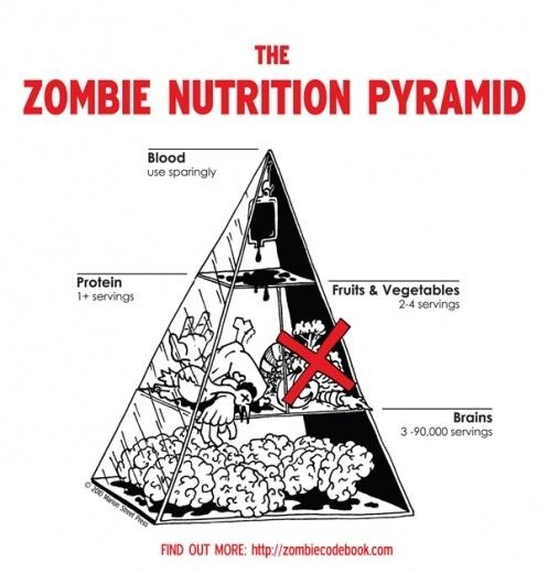 The Zombie FoodPyramid zombies-skulls-grrrrr-ahhhhh-brains    Visit Health.MyShaklee.com for more Health Information