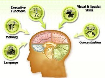 Symptoms of Cerebral Atrophy