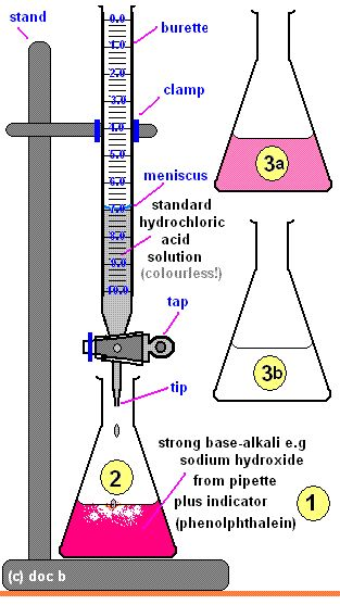 Acid-alkali volumetric titrations calculating concentrations from experimental results, apparatus, indicator, conical flask, pipette, burette gcse chemistry Calculations antacid indigestion tablet igcse KS4 science A level GCE AS A2 O Level practice questions exercises