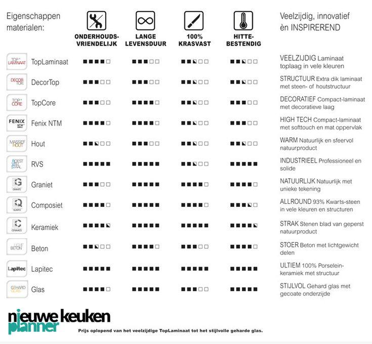 Een overzicht van keukenbladen. Op volgorde van budget. Bekijk alle werkbladen op http://nieuwekeukenplanner.nl/keuken-inspiratie-en-tips/een-keukenblad-kiezen/