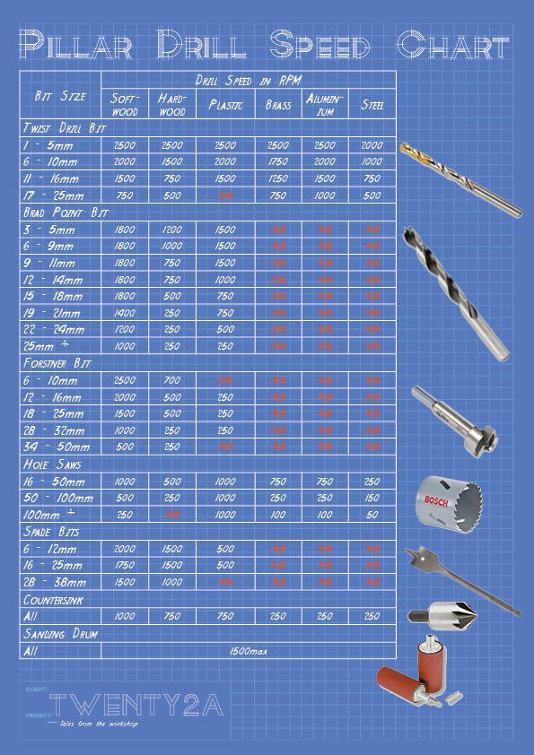 Pillar drill speed chart from Twenty2a.co.uk