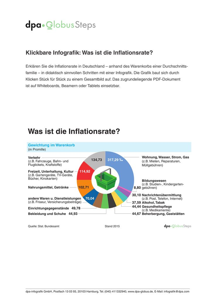Was Ist Die Inflationsrate Globussteps Klickbare Grafik Unterrichtsmaterial Im Fach Wirtschaft Statistisches Bundesamt Unterrichtsmaterial Privathaushalt