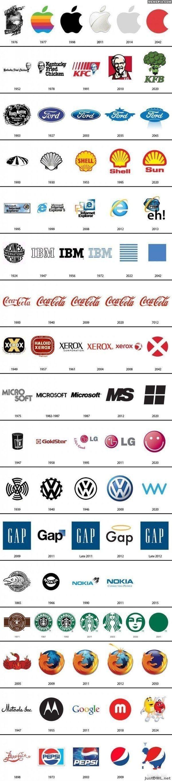 Evolution of the logo.... I like the last coke date lol