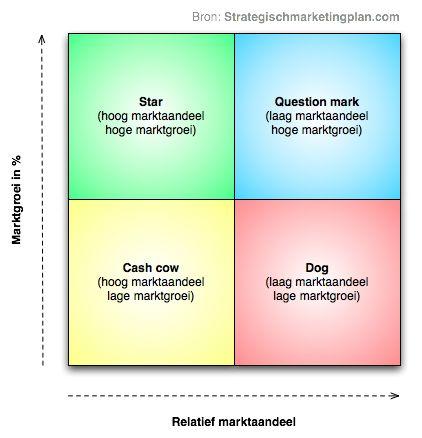 BCG matrix schematische afbeelding | Strategischmarketingplan.com