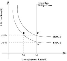 Image result for stagflation and phillips curve