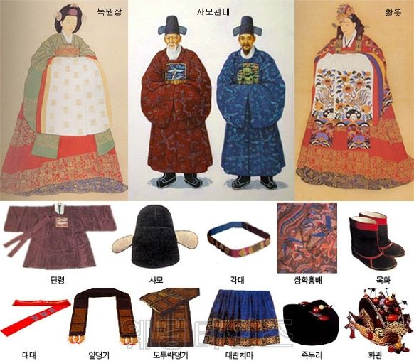 Parts of a Hanbok
