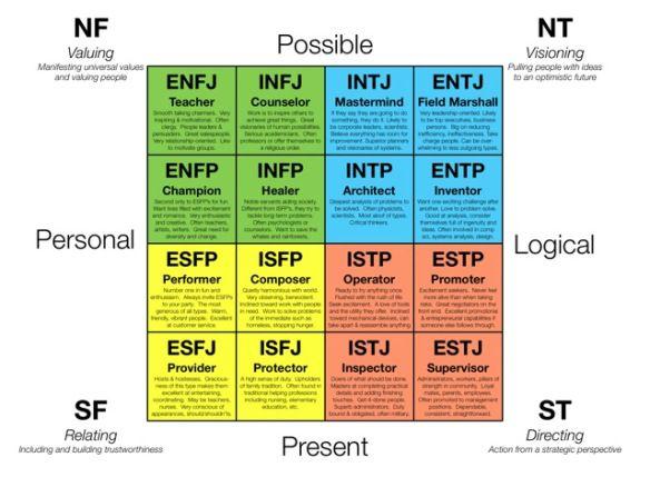 Esfj compatibility chart