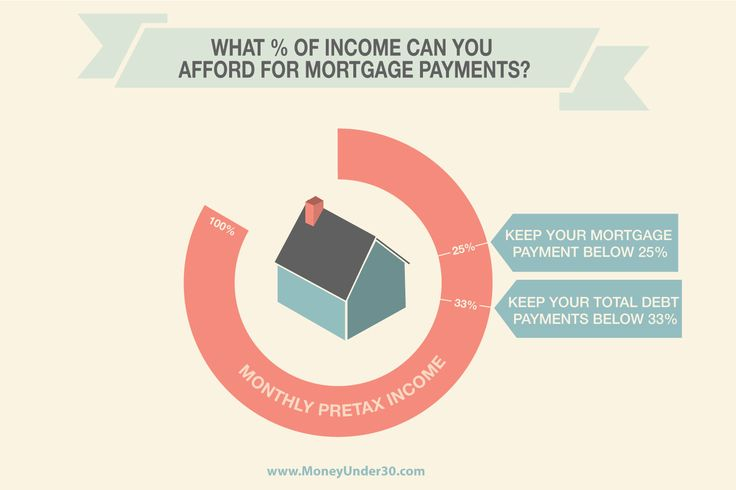 Learn the rules of home affordability to figure out what percentage of your gross monthly income you can safely spend on housing. Caution: Your mortgage lender may very well approve you for a bigger mortgage that you can actually afford.