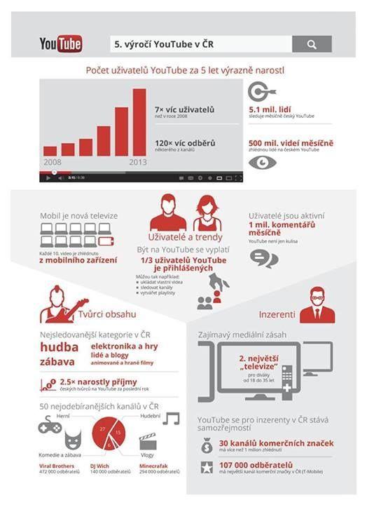 Počet uživatelů YouTube za 5 let výrazně narostl - infografika