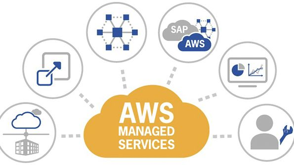 Aws Cloud Consulting Aws Cloud Migration Aws Managed Services Cloud Computing Services Types Of Cloud Computing Support Services
