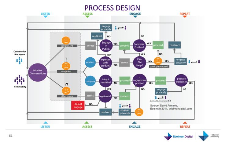 Webcare proces schema | We(b)care | Pinterest