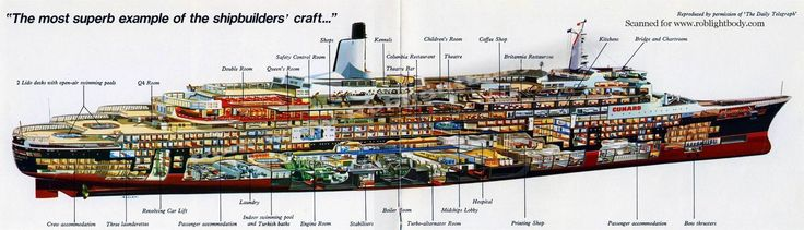 Cutaway of the Queen Elizabeth 2, cruise ship in service ...