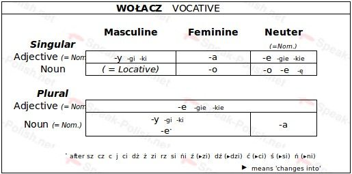 Polish Vocative Case Endings