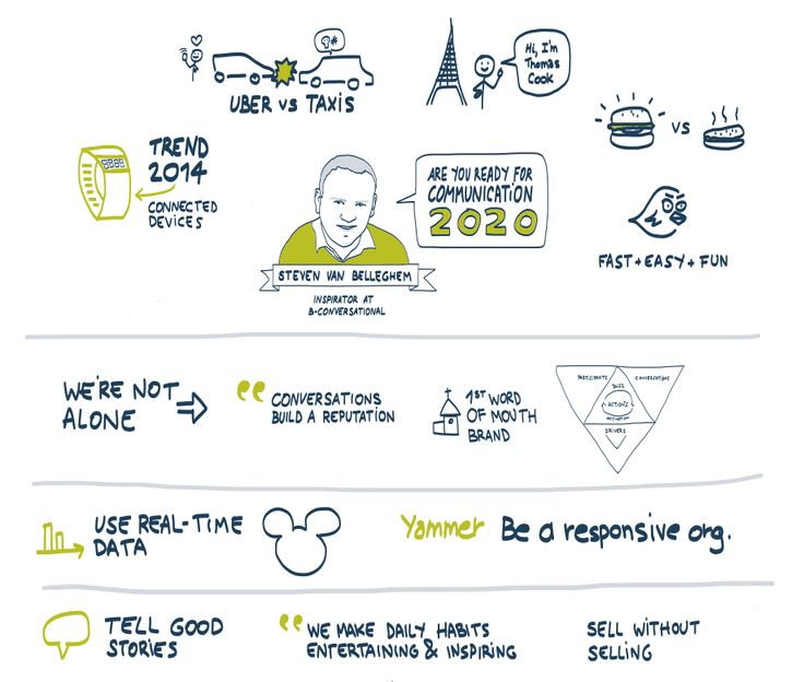 Are you ready for communication 2020? Visual summary of presentation by Steven Van Belleghem, Inspirator at B-Conversational.