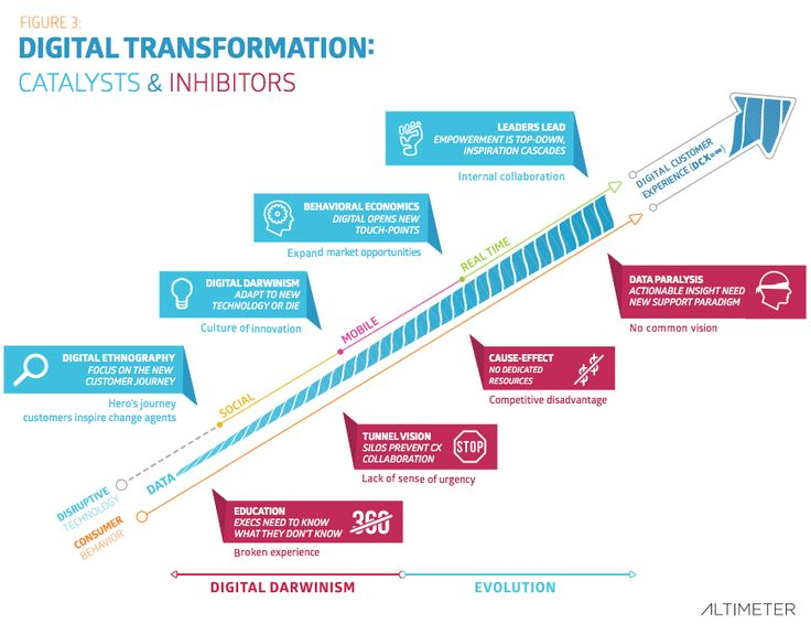 Digital Transformation - Altimeter