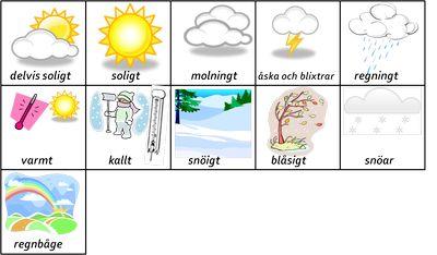 Vad är det för väder? -beställning