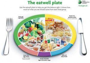 Ισορροπημένη διατροφή στην καθημερινότητα