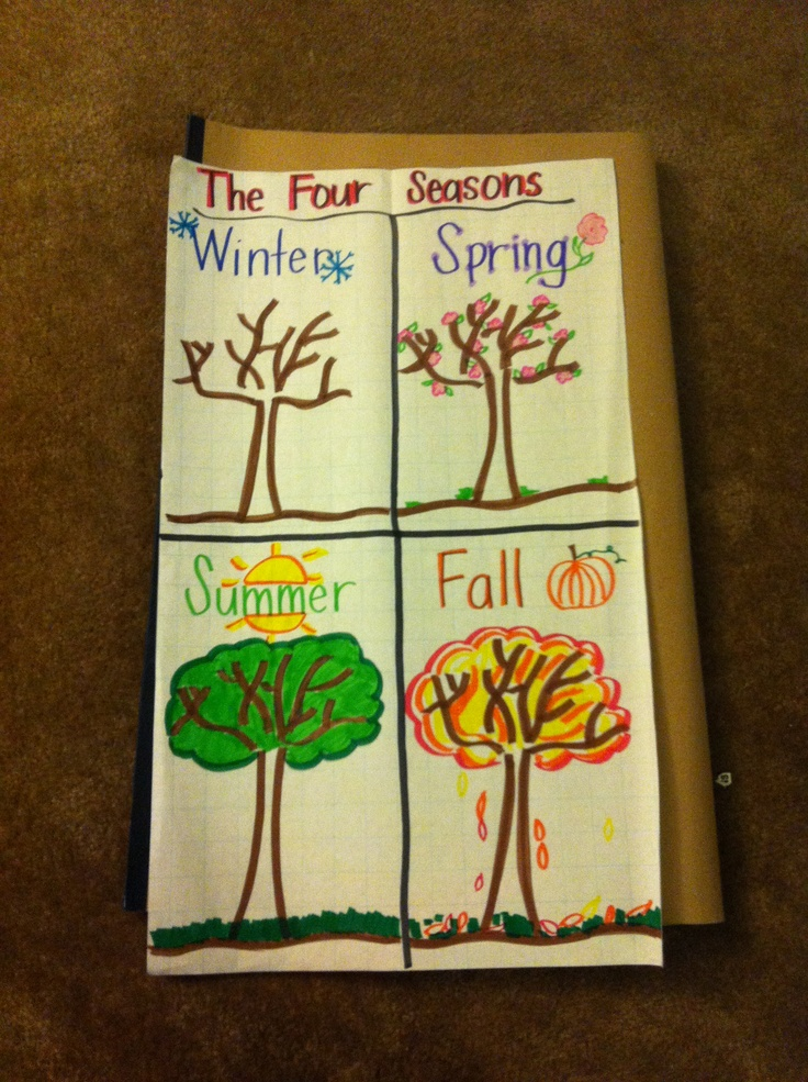 Four Seasons anchor chart: Kindergarten Loves, Ideas, Classroom Misc, Anchor Charts, Kindergarten Science Social, Plants United, Class Science, Science Social Studies, Seasons Anchors Charts