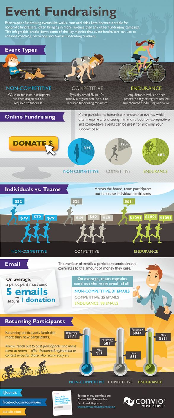 Remember to keep asking people if you are fundraising - an average of 5 emails need to be sent before someone donates.