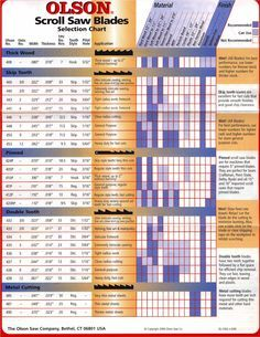 Olson® Scroll Saw Blade Selection Guide (pg. 2)